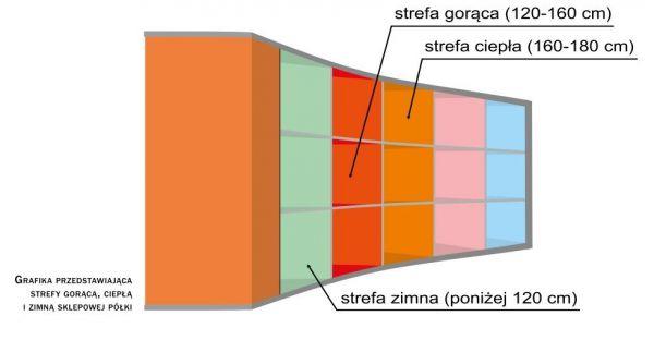 produkty_na_polce